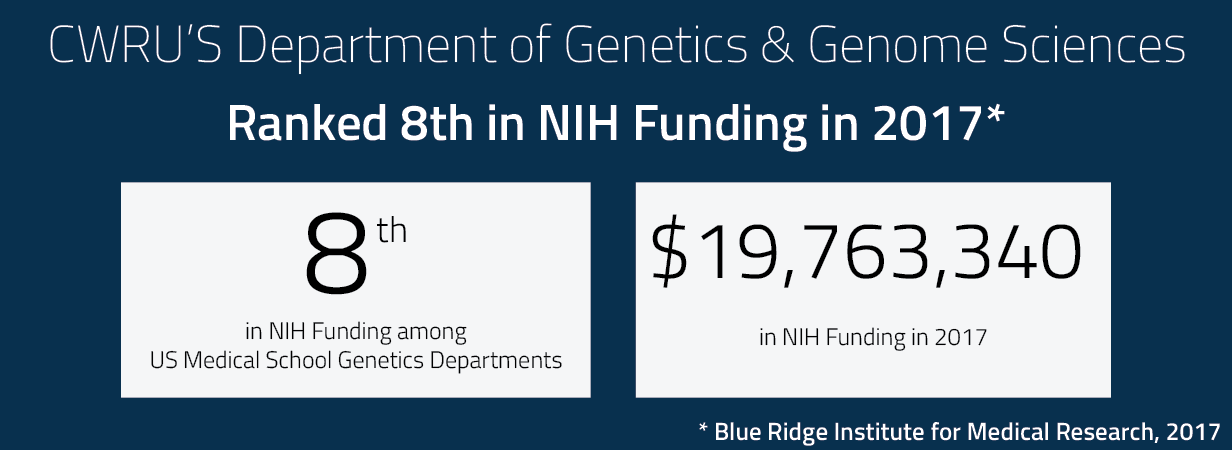 Department of Genetics and Genome Sciences was ranked 8th in NIH Funding in 2017 by Blue Ridge Institute for Medical Research